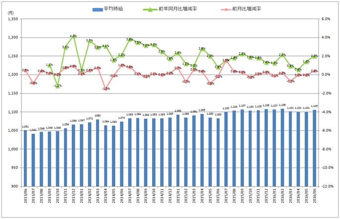 全国平均時給・増減率の推移_1606月