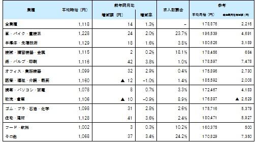 業種別8月度平均賃金_1608月