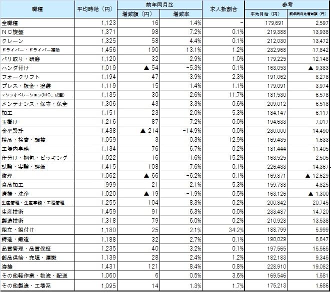 職種別9月度平均賃金_1609月