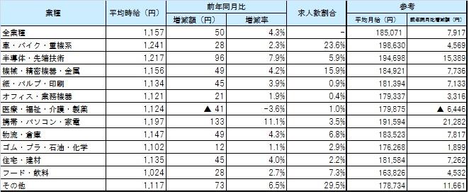業種別平均賃金_1701月
