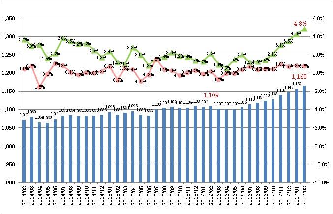 全国平均時給・増減率の推移_1702月