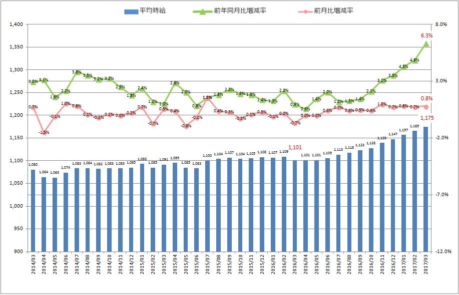 全国平均時給・増減率の推移_1703月