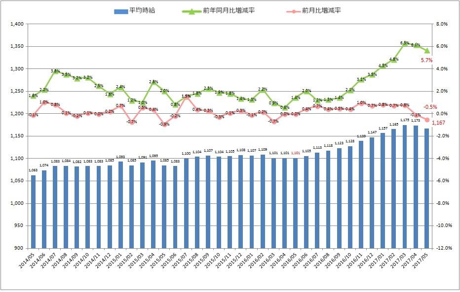全国平均時給・増減率の推移_1705月