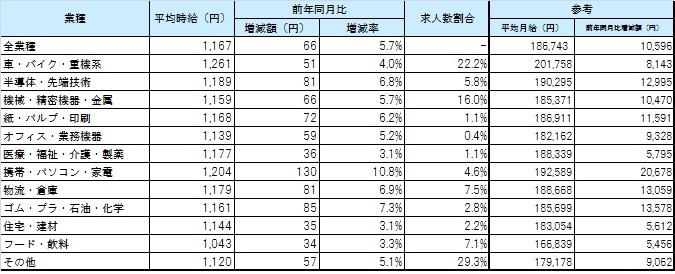 業種別平均賃金_1705月