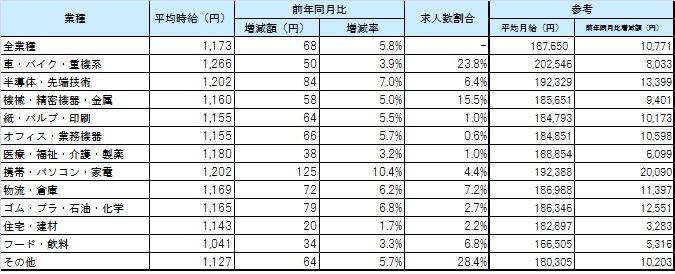 業種別平均賃金_1706月