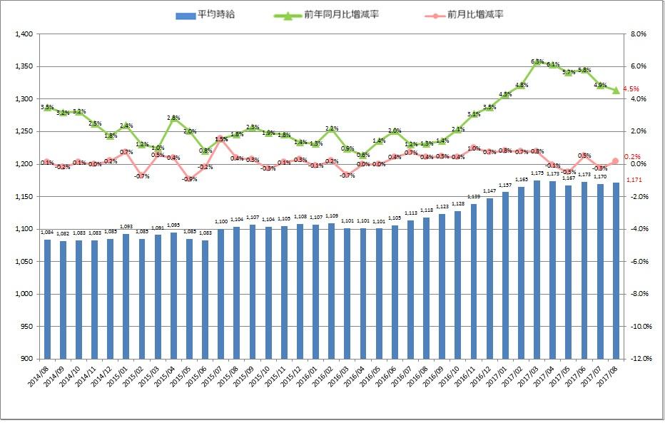 全国平均時給・増減率の推移_1708月