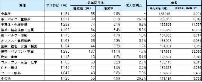 業種別平均賃金_1709月