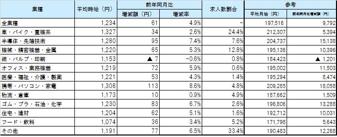 業種別平均賃金_1804月