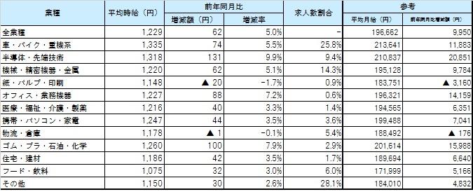 業種別平均賃金_1805月