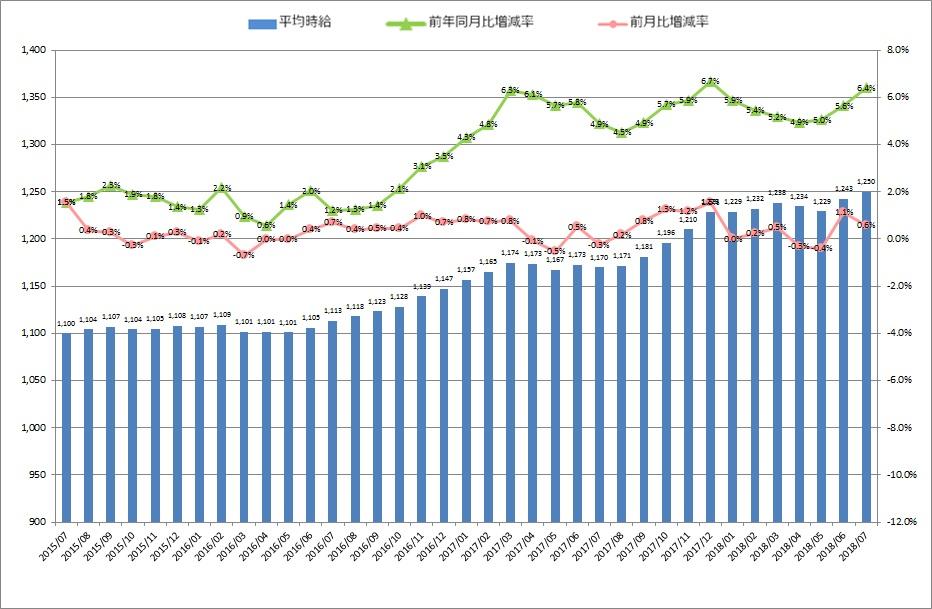 全国平均時給・増減率の推移_1807月