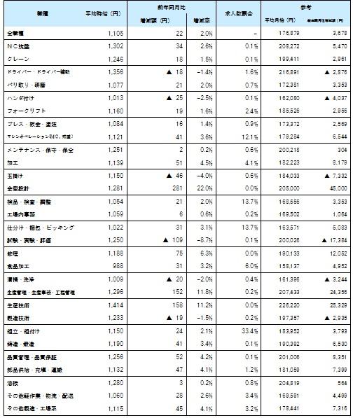 職種別6月度平均賃金_1606月