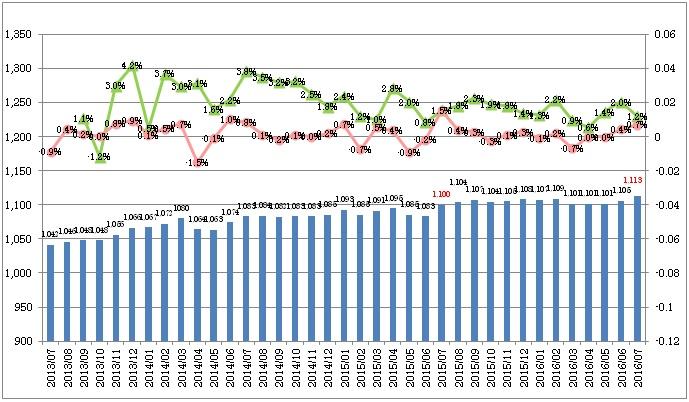 全国平均時給・増減率の推移_1607月