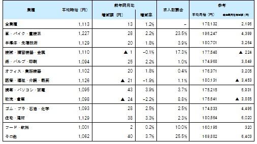 業種別7月度平均賃金_1607月