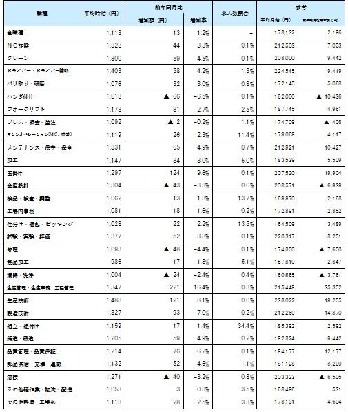 職種別7月度平均賃金_1607月