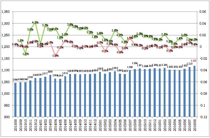 全国平均時給・増減率の推移_1608月