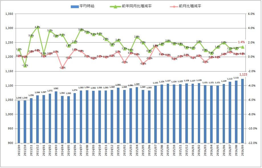 全国平均時給・増減率の推移_1609月