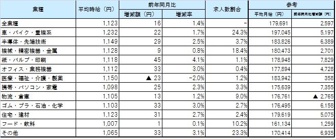 業種別9月度平均賃金_1609月