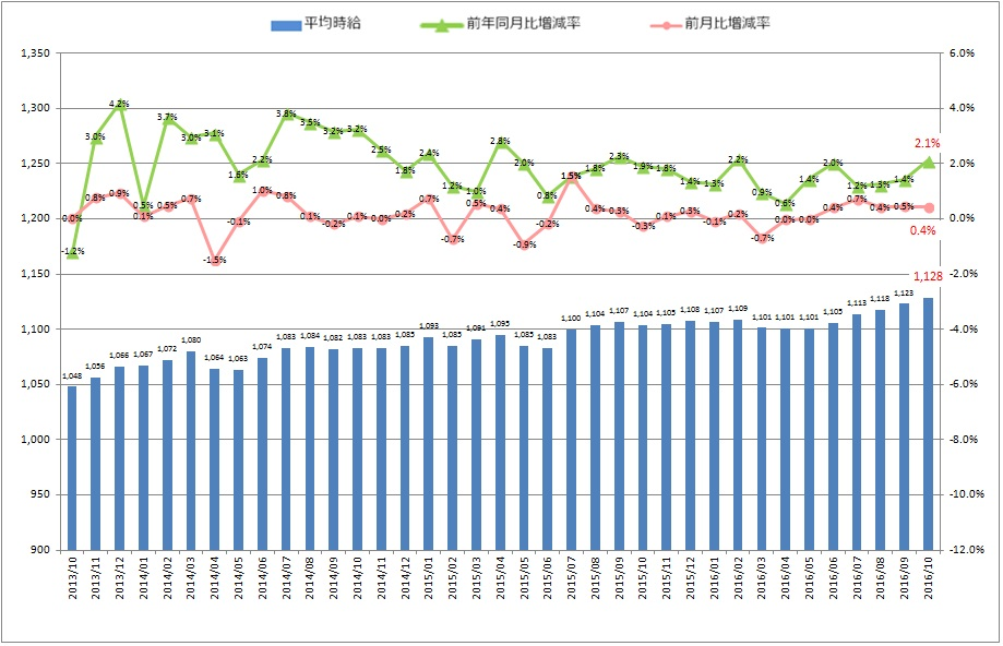 全国平均時給・増減率の推移_1610月