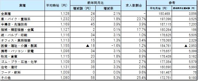 業種別平均賃金_1610月