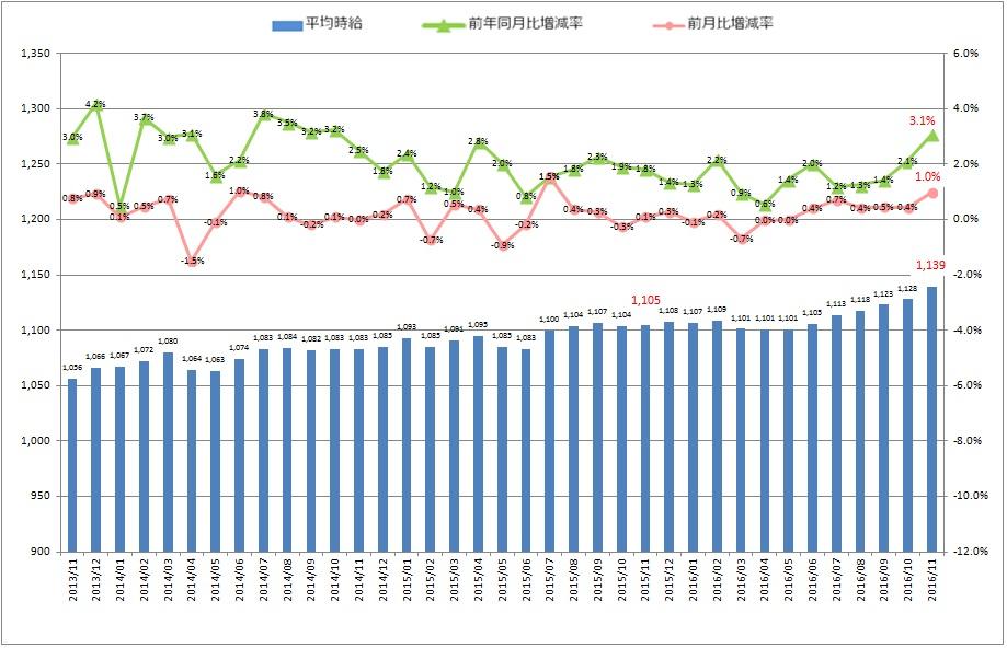 全国平均時給・増減率の推移_1611月
