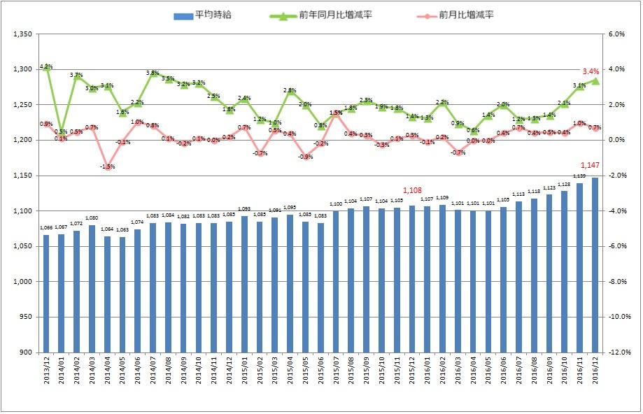 全国平均時給・増減率の推移_1612月