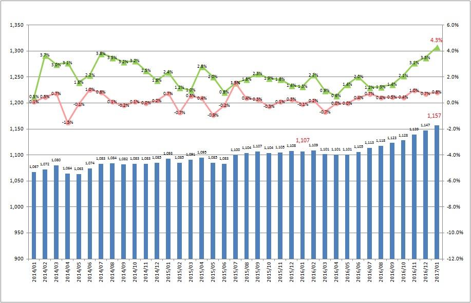 全国平均時給・増減率の推移_1701月