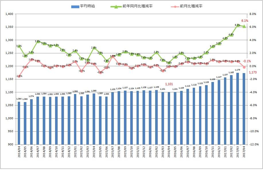 全国平均時給・増減率の推移_1704月