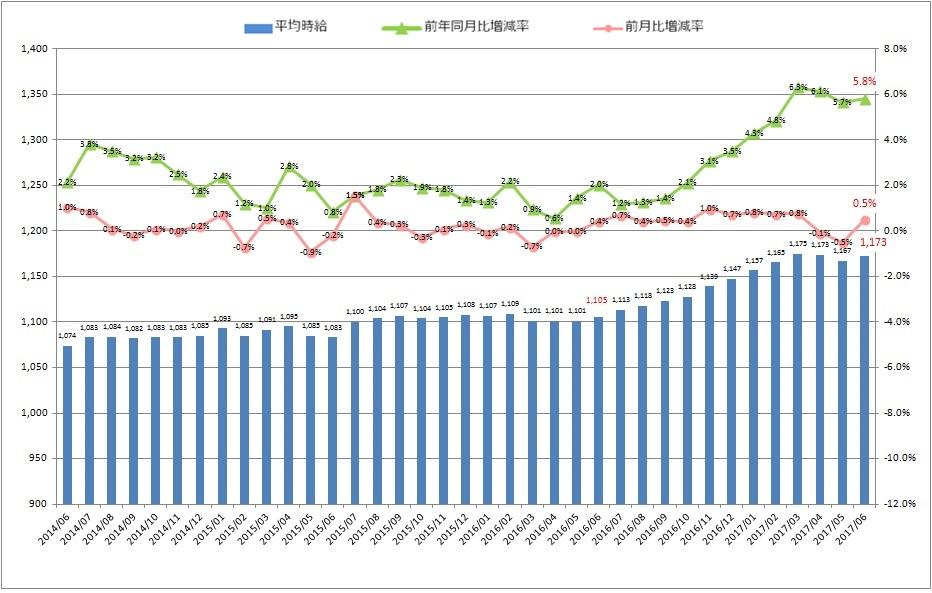 全国平均時給・増減率の推移_1706月