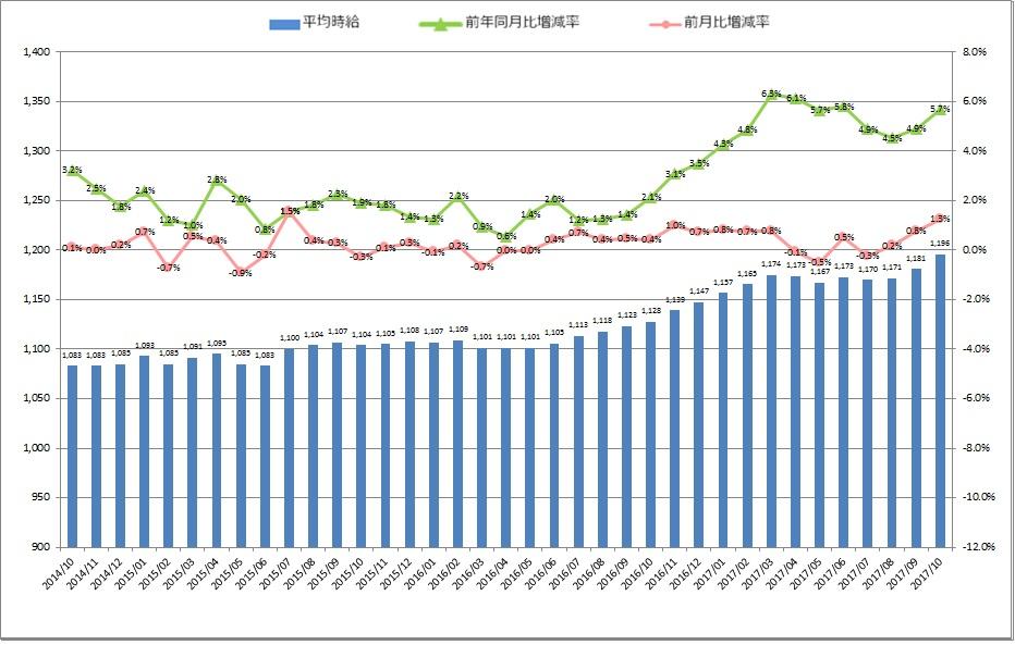 全国平均時給・増減率の推移_1710月