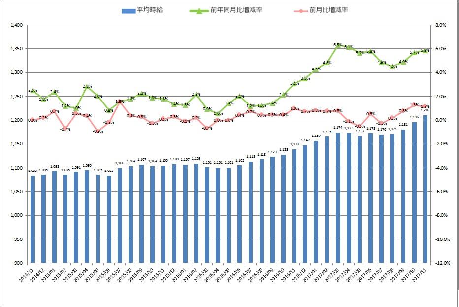 全国平均時給・増減率の推移_1711月