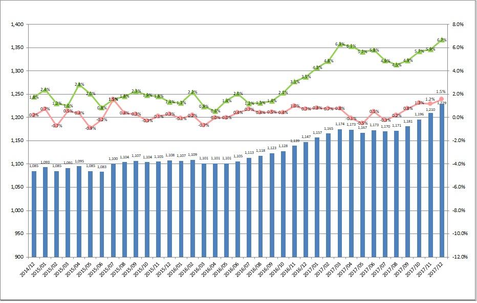 全国平均時給・増減率の推移_1712月