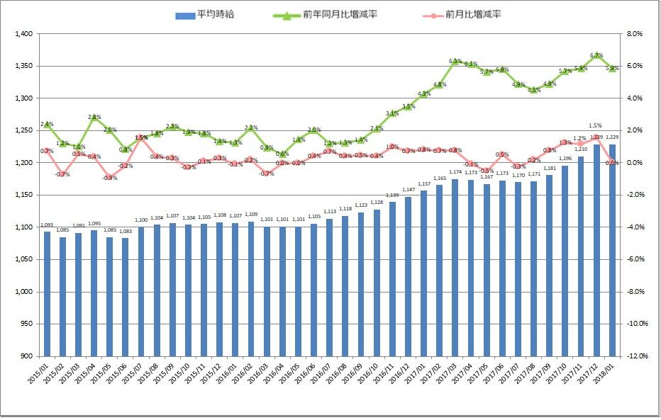 全国平均時給・増減率の推移_1801月