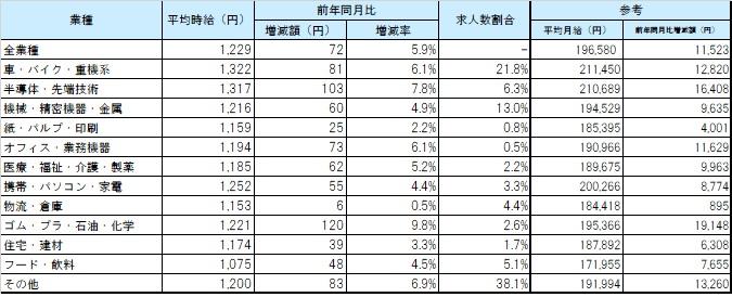 業種別平均賃金_1801月
