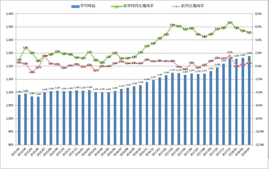 全国平均時給・増減率の推移_1803月