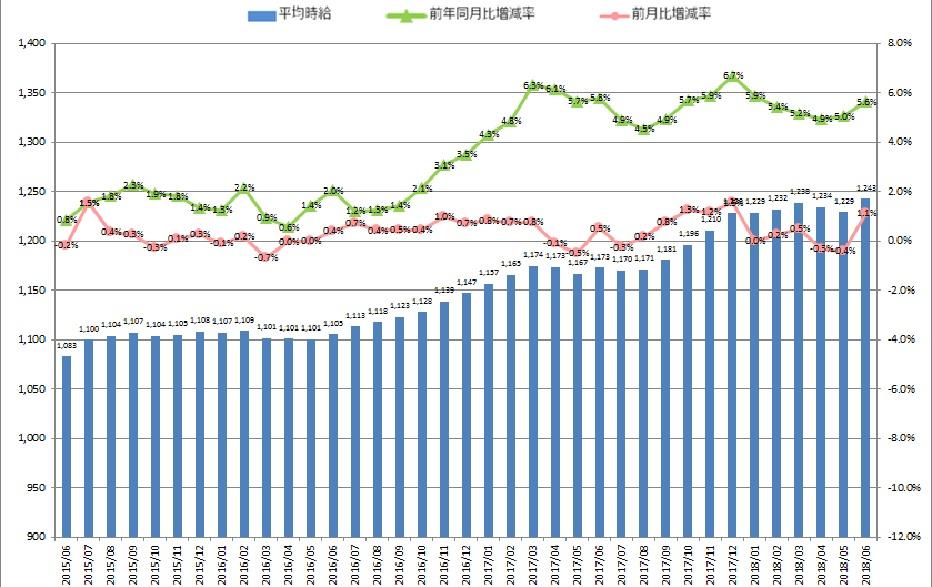 全国平均時給・増減率の推移_1806月