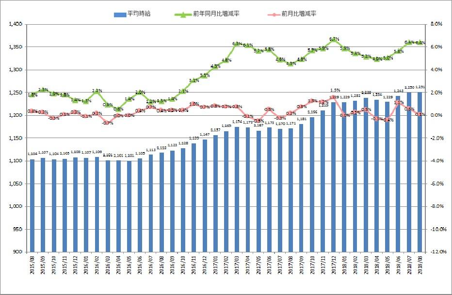 全国平均時給・増減率の推移_1808月
