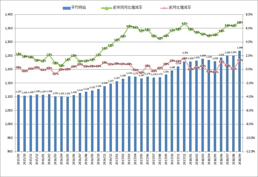 全国平均時給・増減率の推移_1809月