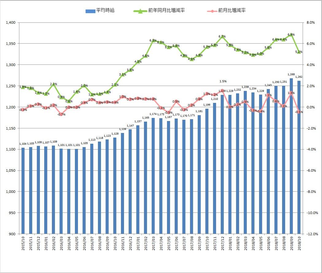全国平均時給・増減率の推移_1810月