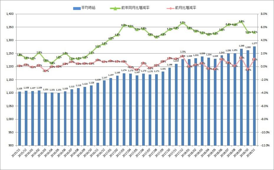 全国平均時給・増減率の推移_1811月
