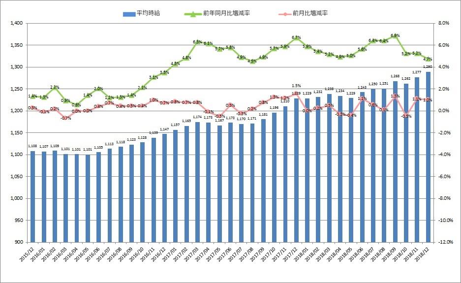 全国平均時給・増減率の推移_1812月