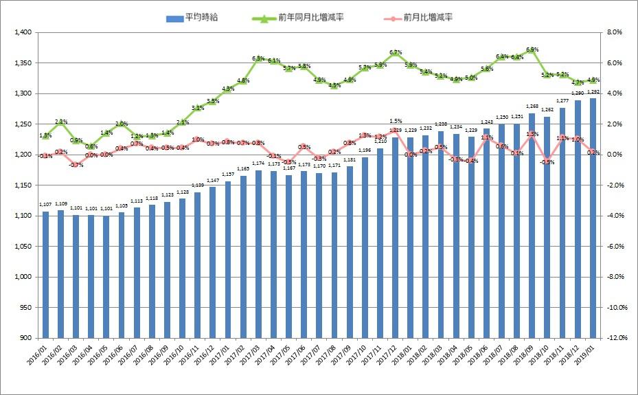 全国平均時給・増減率の推移_1901月