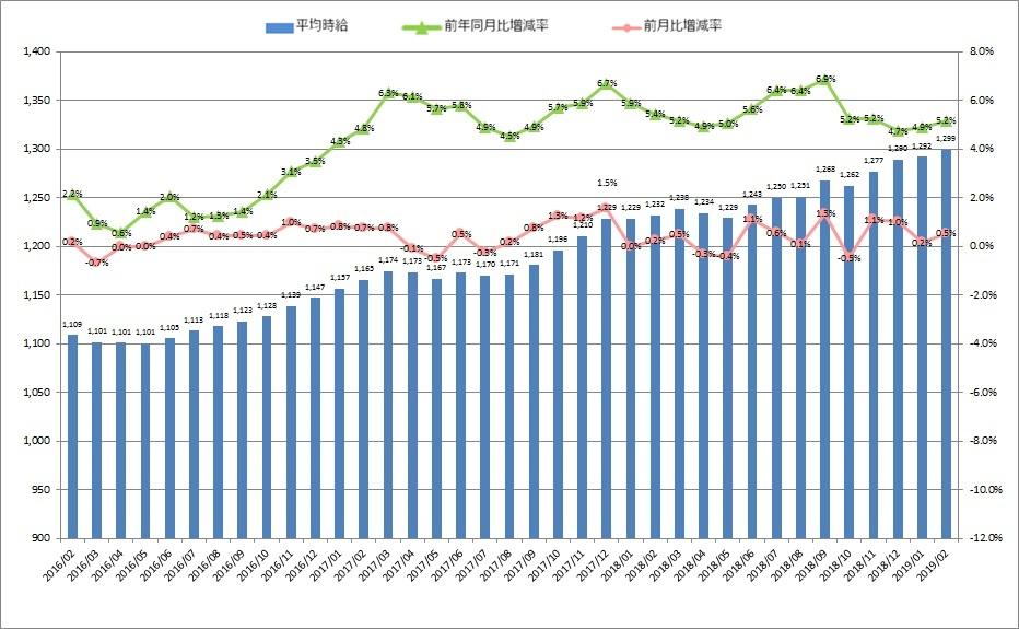 全国平均時給・増減率の推移_1902月