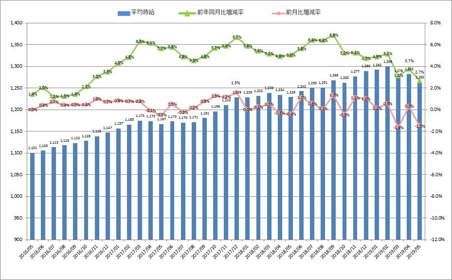 全国平均時給・増減率の推移_1905月