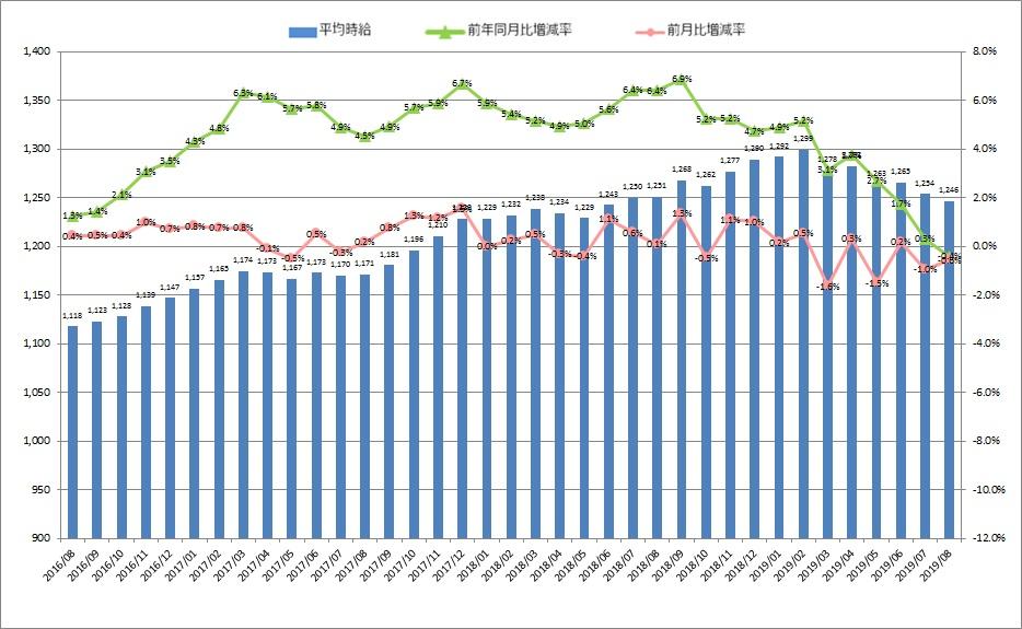 全国平均時給・増減率の推移_1908月