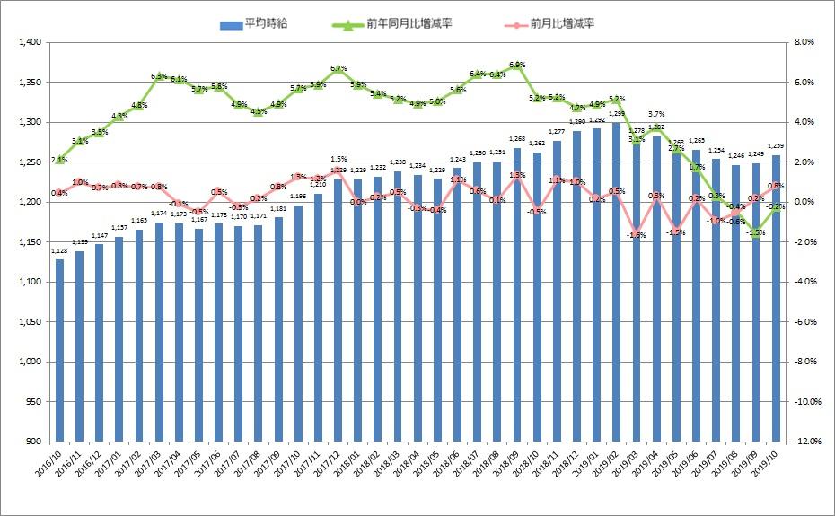 全国平均時給・増減率の推移_19010月