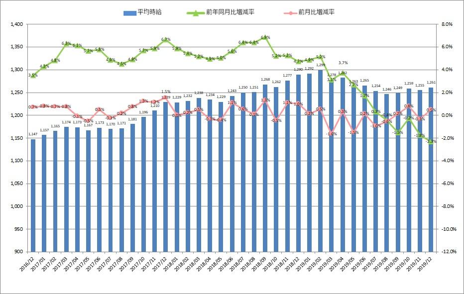 全国平均時給・増減率の推移_19012月