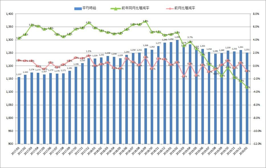 全国平均時給・増減率の推移_2001月