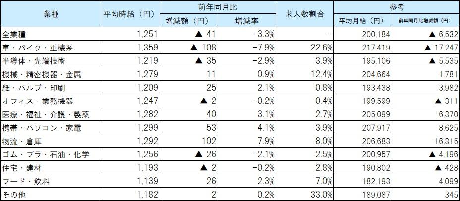 業種別平均賃金_2001月