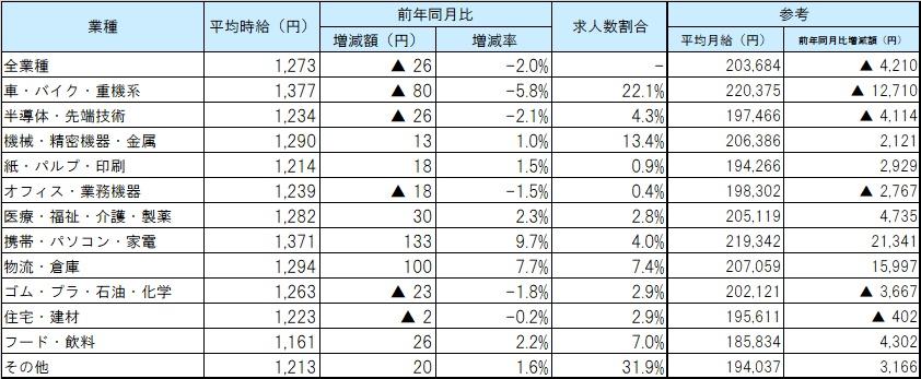 業種別平均賃金_2002月