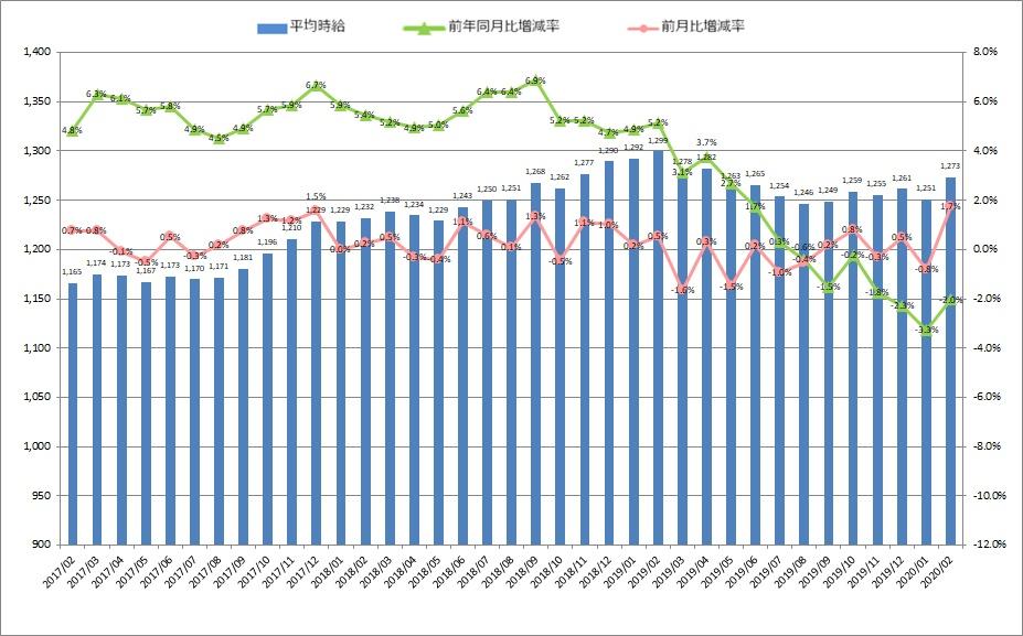 全国平均時給・増減率の推移_2002月